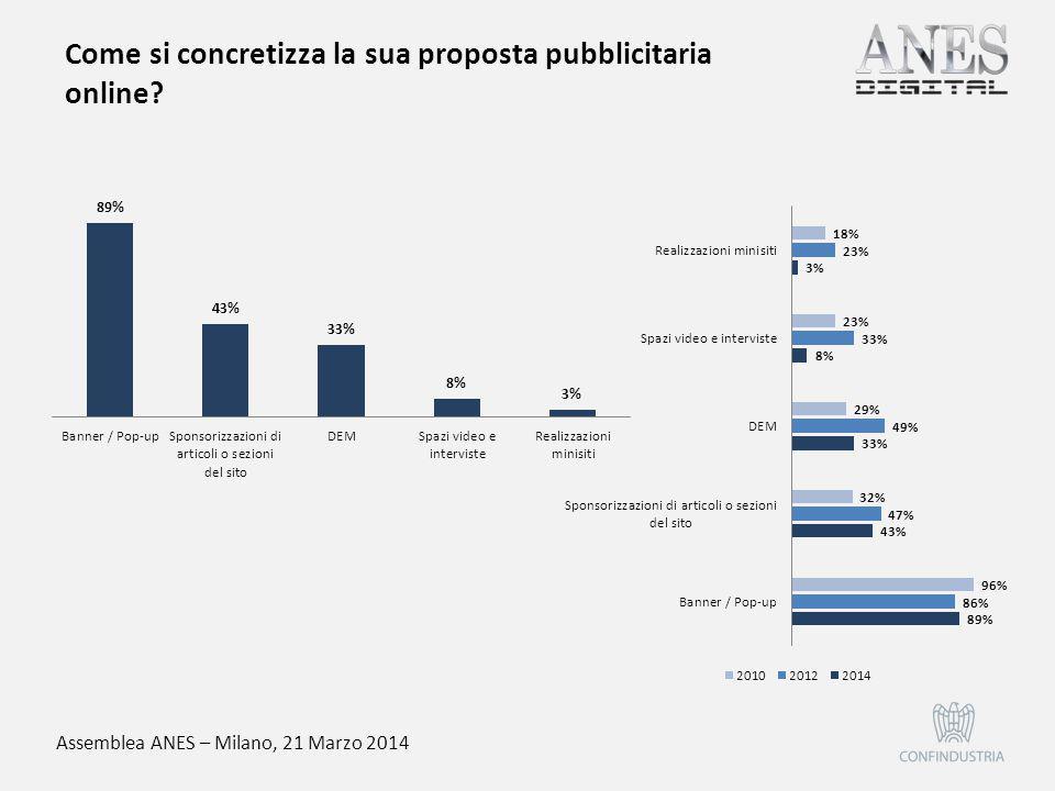 Assemblea ANES – Milano, 21 Marzo 2014 La sua azienda utilizza altre forme di monetizzazione di prodotti o servizi digitali?