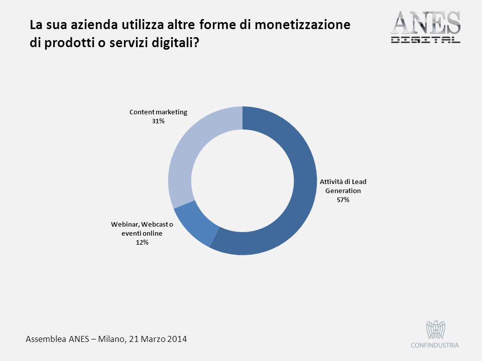 Assemblea ANES – Milano, 21 Marzo 2014 In quale modalità vengono venduti i banner sul sito o nella newsletter?