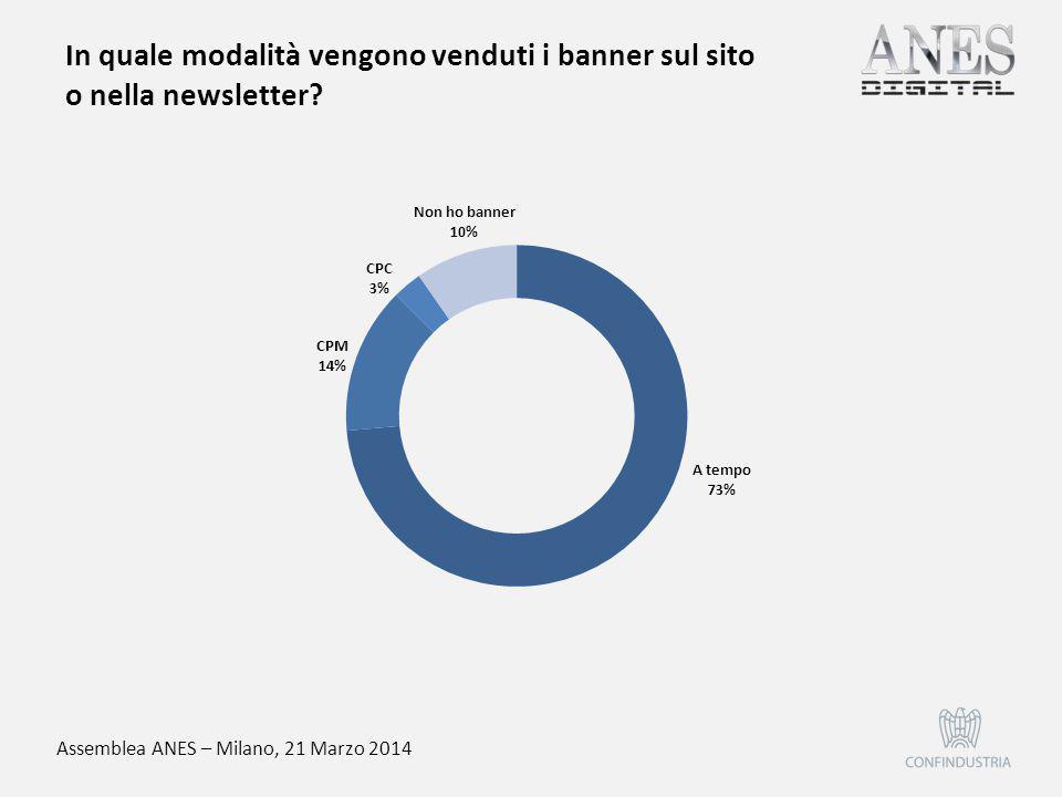 Assemblea ANES – Milano, 21 Marzo 2014 L'avvento dell'editoria online che tipo d'impatto sta avendo sui fatturati pubblicitari.