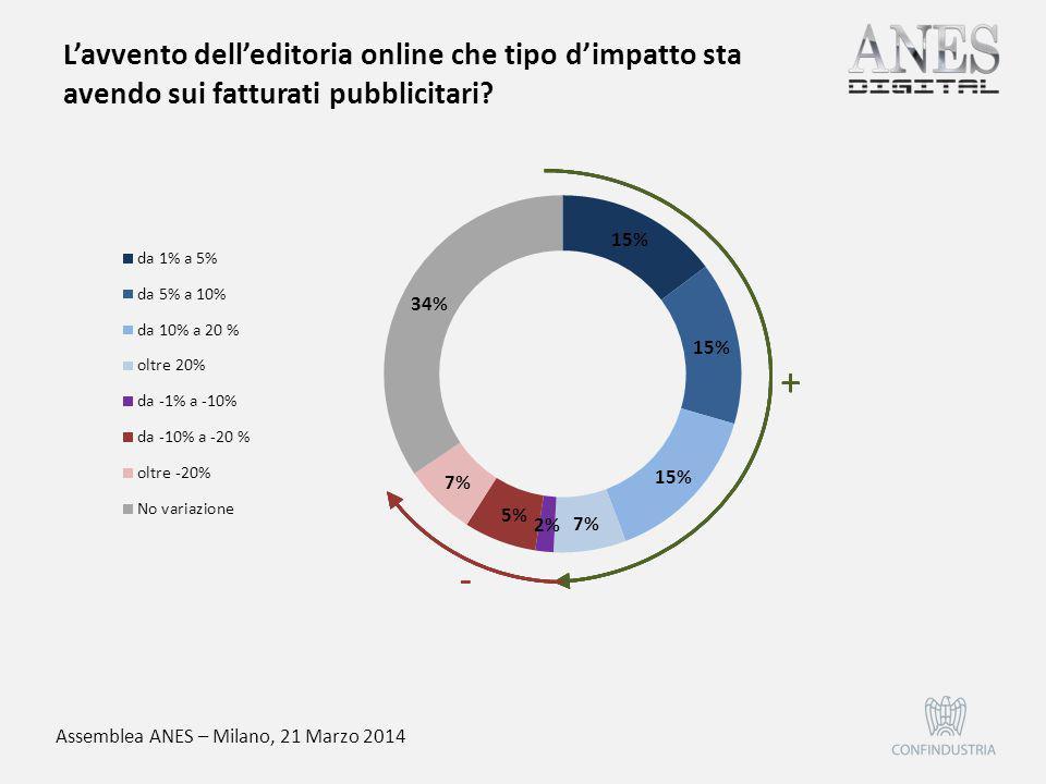 Assemblea ANES – Milano, 21 Marzo 2014 L'avvento dell'editoria online che tipo d'impatto sta avendo sui fatturati pubblicitari? 5%