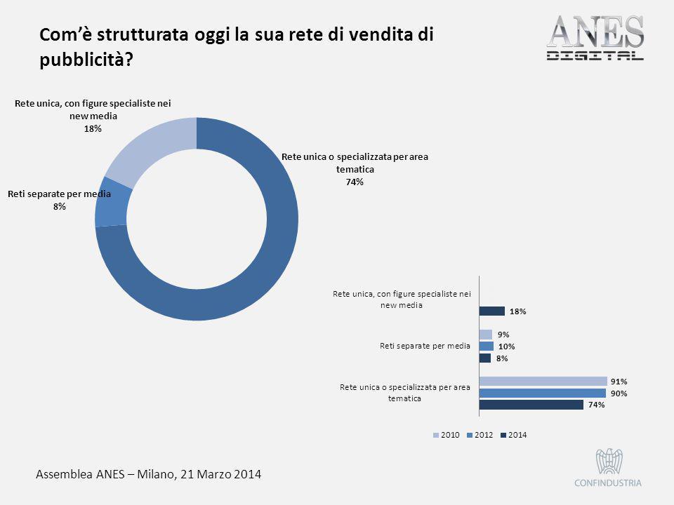 Assemblea ANES – Milano, 21 Marzo 2014 Nell'ultimo anno ha investito nel digitale?