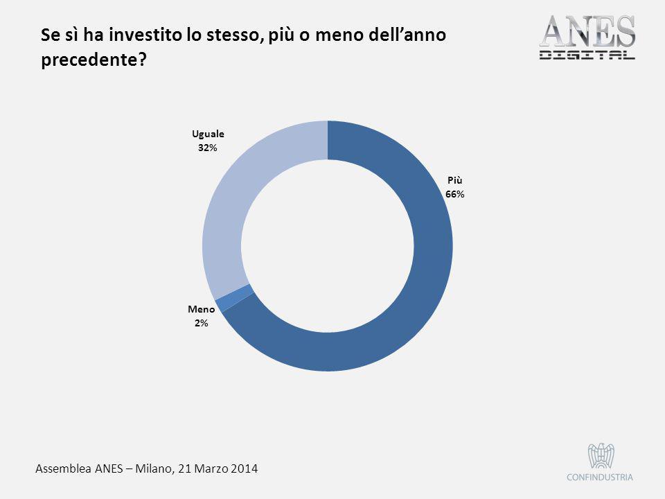 Assemblea ANES – Milano, 21 Marzo 2014 Se sì ha investito lo stesso, più o meno dell'anno precedente?