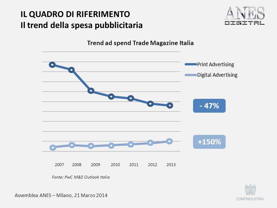 Assemblea ANES – Milano, 21 Marzo 2014 IL QUADRO DI RIFERIMENTO Il trend della spesa pubblicitaria Trend ad spend Trade Magazine Italia Fonte: PwC M&E