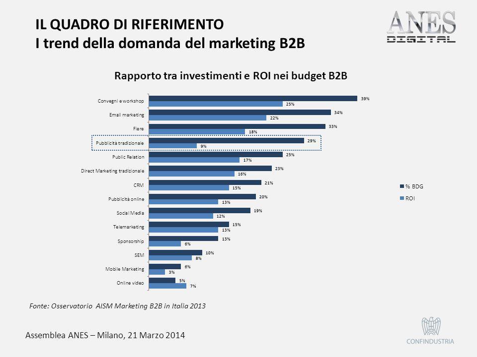Assemblea ANES – Milano, 21 Marzo 2014 Fonte: Osservatorio AISM Marketing B2B in Italia 2013 Rapporto tra investimenti e ROI nei budget B2B IL QUADRO