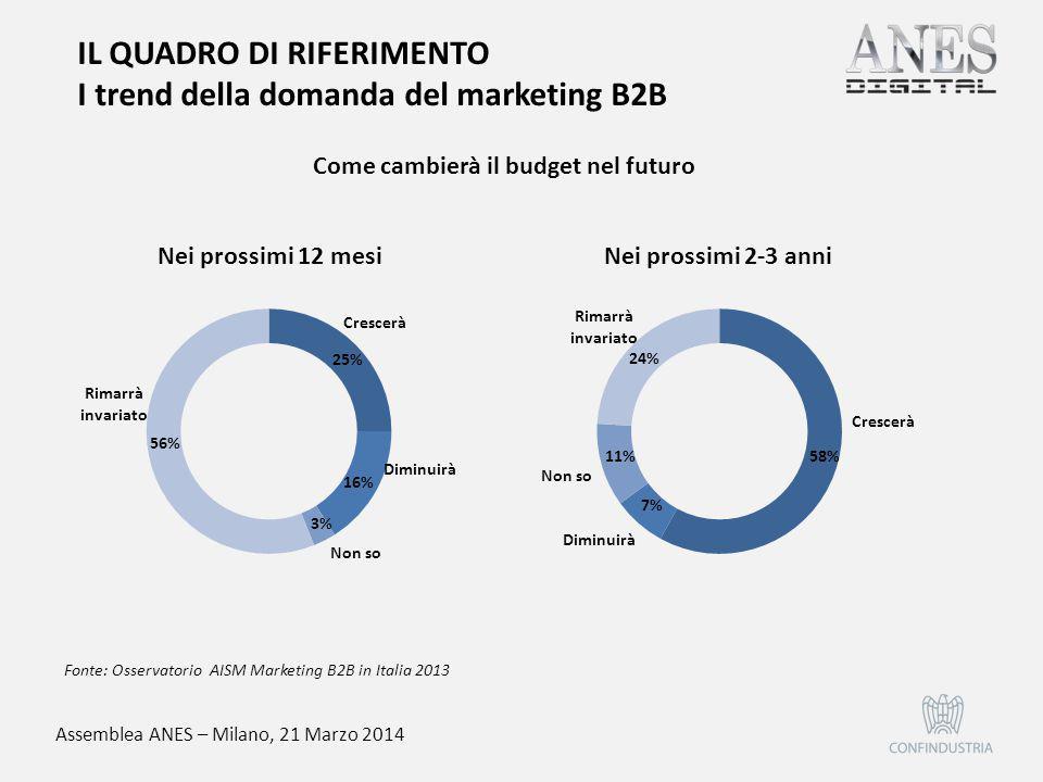 Assemblea ANES – Milano, 21 Marzo 2014 58% 7% 11% 24% Fonte: Osservatorio AISM Marketing B2B in Italia 2013 Come cambierà il budget nel futuro IL QUAD