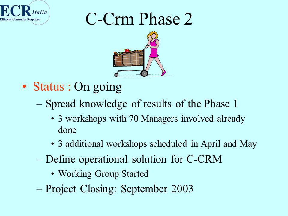 C-Crm Phase 2 Status : On going –Spread knowledge of results of the Phase 1 3 workshops with 70 Managers involved already done 3 additional workshops scheduled in April and May –Define operational solution for C-CRM Working Group Started –Project Closing: September 2003