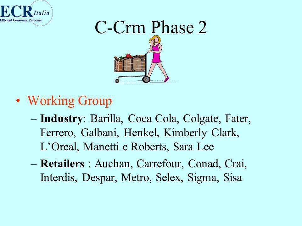 C-Crm Phase 2 Working Group –Industry: Barilla, Coca Cola, Colgate, Fater, Ferrero, Galbani, Henkel, Kimberly Clark, L'Oreal, Manetti e Roberts, Sara Lee –Retailers : Auchan, Carrefour, Conad, Crai, Interdis, Despar, Metro, Selex, Sigma, Sisa