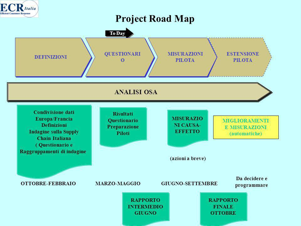 Project Road Map RAPPORTO INTERMEDIO GIUGNO RAPPORTO INTERMEDIO GIUGNO RAPPORTO FINALE OTTOBRE RAPPORTO FINALE OTTOBRE DEFINIZIONI MISURAZIONI PILOTA ESTENSIONE PILOTA ANALISI OSA To Day QUESTIONARI O Risultati Questionario Preparazione Piloti Risultati Questionario Preparazione Piloti MISURAZIO NI CAUSA- EFFETTO MARZO-MAGGIOGIUGNO-SETTEMBRE MIGLIORAMENTI E MISURAZIONI (automatiche) (azioni a breve) Da decidere e programmare Condivisione dati Europa/Francia Definizioni Indagine sulla Supply Chain Italiana ( Questionario e Raggruppamenti di indagine) Condivisione dati Europa/Francia Definizioni Indagine sulla Supply Chain Italiana ( Questionario e Raggruppamenti di indagine) OTTOBRE-FEBBRAIO