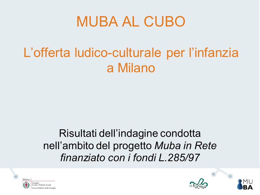 MUBA AL CUBO L'offerta ludico-culturale per l'infanzia a Milano Risultati dell'indagine condotta nell'ambito del progetto Muba in Rete finanziato con