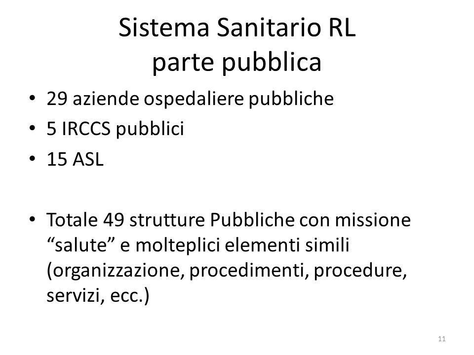 """Sistema Sanitario RL parte pubblica 29 aziende ospedaliere pubbliche 5 IRCCS pubblici 15 ASL Totale 49 strutture Pubbliche con missione """"salute"""" e mol"""