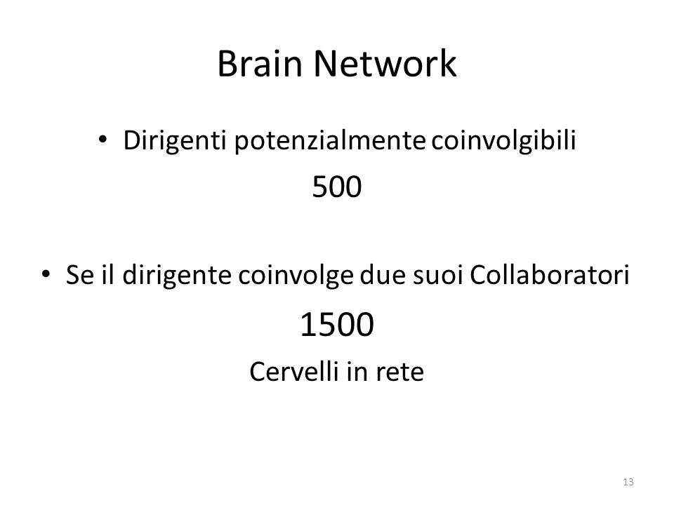 Brain Network Dirigenti potenzialmente coinvolgibili 500 Se il dirigente coinvolge due suoi Collaboratori 1500 Cervelli in rete 13