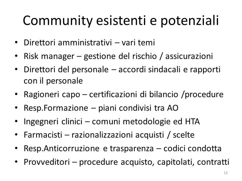 Community esistenti e potenziali Direttori amministrativi – vari temi Risk manager – gestione del rischio / assicurazioni Direttori del personale – ac