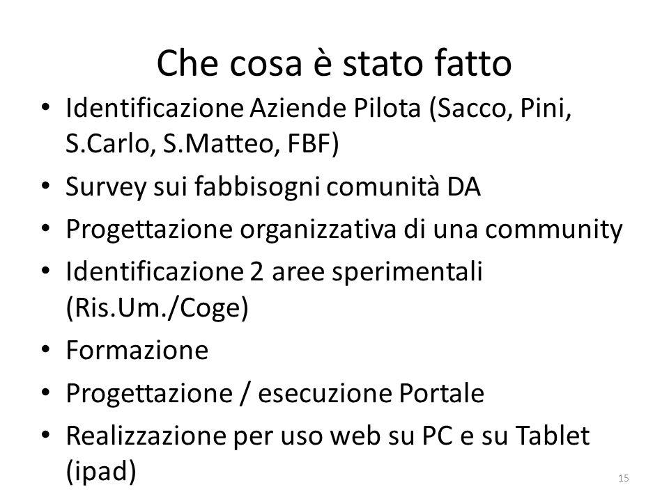 Che cosa è stato fatto Identificazione Aziende Pilota (Sacco, Pini, S.Carlo, S.Matteo, FBF) Survey sui fabbisogni comunità DA Progettazione organizzat
