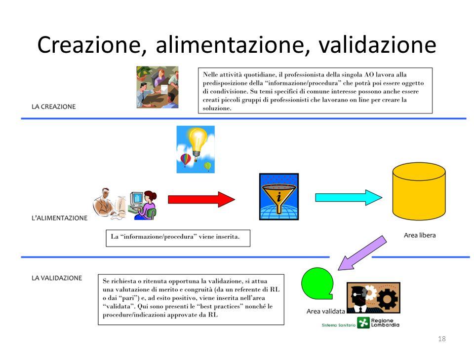Creazione, alimentazione, validazione 18