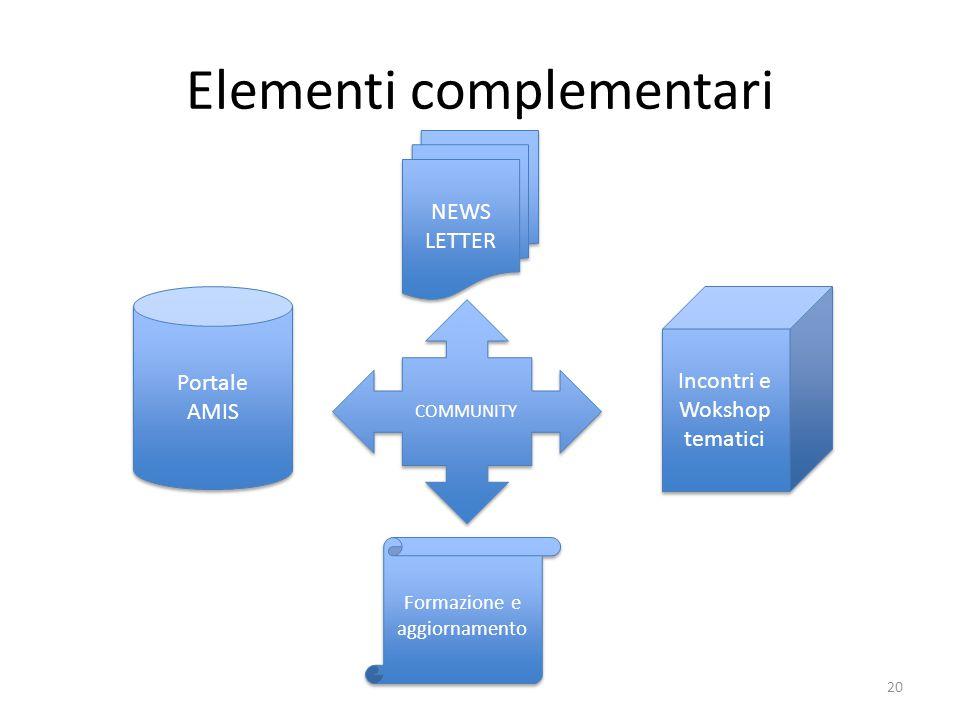 Elementi complementari COMMUNITY NEWS LETTER Formazione e aggiornamento Portale AMIS Portale AMIS Incontri e Wokshop tematici Incontri e Wokshop temat