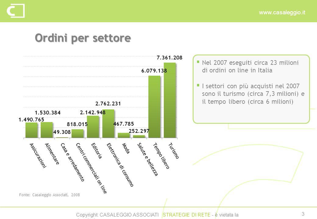 Copyright: CASALEGGIO ASSOCIATI STRATEGIE DI RETE - è vietata la riproduzione www.casaleggio.it 3 Ordini per settore Fonte: Casaleggio Associati, 2008  Nel 2007 eseguiti circa 23 milioni di ordini on line in Italia  I settori con più acquisti nel 2007 sono il turismo (circa 7,3 milioni) e il tempo libero (circa 6 milioni)