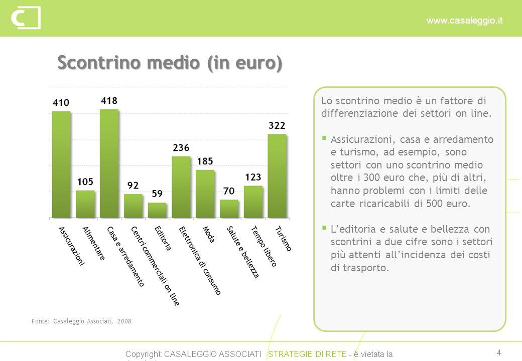 Copyright: CASALEGGIO ASSOCIATI STRATEGIE DI RETE - è vietata la riproduzione www.casaleggio.it 4 Scontrino medio (in euro) Fonte: Casaleggio Associat