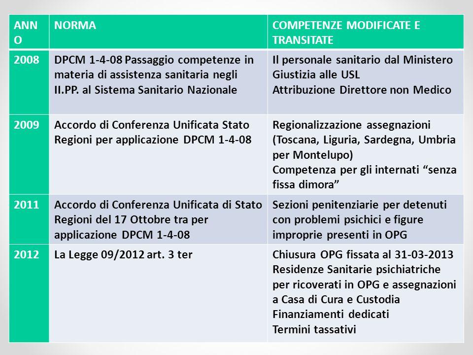 ANN O NORMACOMPETENZE MODIFICATE E TRANSITATE 2008DPCM 1-4-08 Passaggio competenze in materia di assistenza sanitaria negli II.PP.