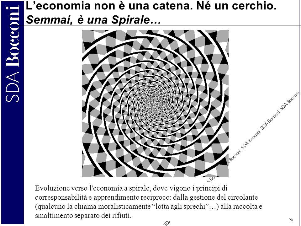 C.A. Carnevale-Maffè 20 L'economia non è una catena. Né un cerchio. Semmai, è una Spirale… Evoluzione verso l'economia a spirale, dove vigono i princi