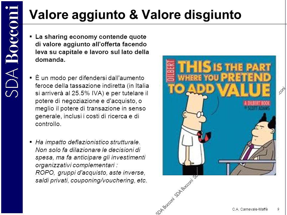C.A. Carnevale-Maffè 9 Valore aggiunto & Valore disgiunto  La sharing economy contende quote di valore aggiunto all'offerta facendo leva su capitale