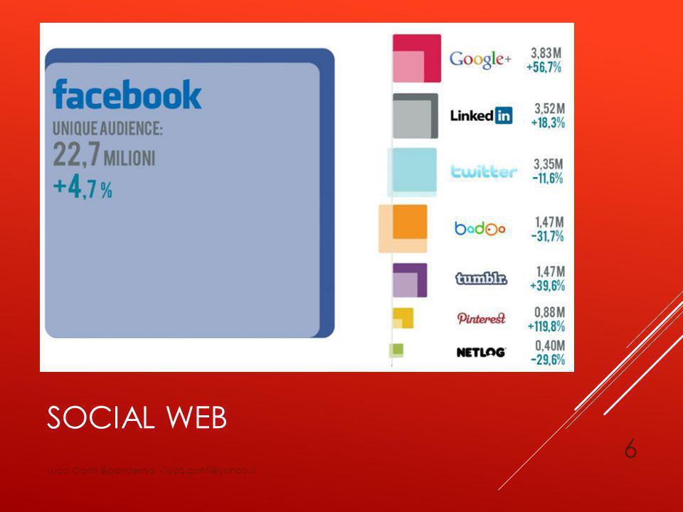 4 COMPETENZE INDISPENSABILI ABC del social web Passione, filtro, nicchia Tecnico quanto basta Scrivere per il (social) web Luca Conti @pandemia - luca.conti@yahoo.it 27