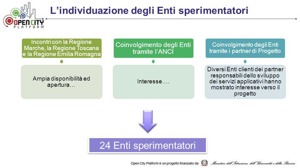 L'individuazione degli Enti sperimentatori Incontri con la Regione Marche, la Regione Toscana e la Regione Emilia Romagna Ampia disponibilità ed apertura… Coinvolgimento degli Enti tramite l'ANCI Interesse….