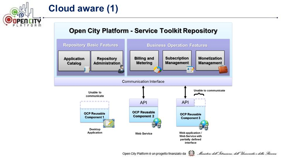 Cloud aware (1) Application