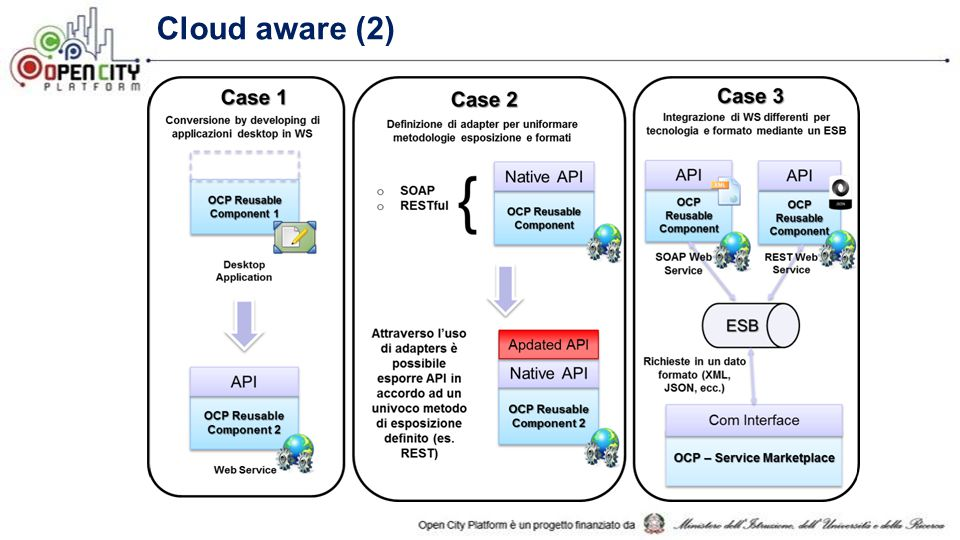 Cloud aware (2) Application