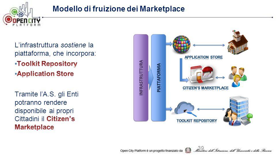 Modello di fruizione dei Marketplace 39