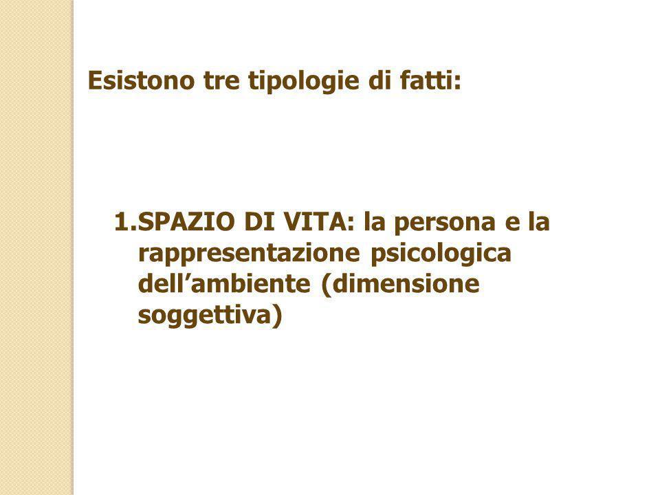 Esistono tre tipologie di fatti: 1.SPAZIO DI VITA: la persona e la rappresentazione psicologica dell'ambiente (dimensione soggettiva)