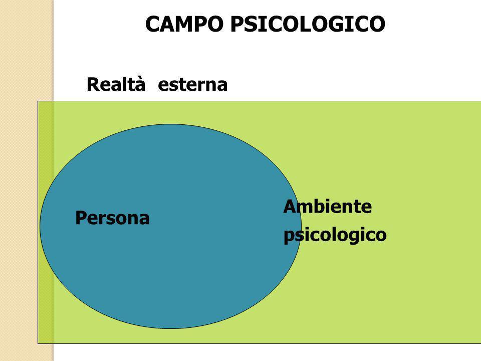 CAMPO PSICOLOGICO Persona Ambiente psicologico Realtà esterna