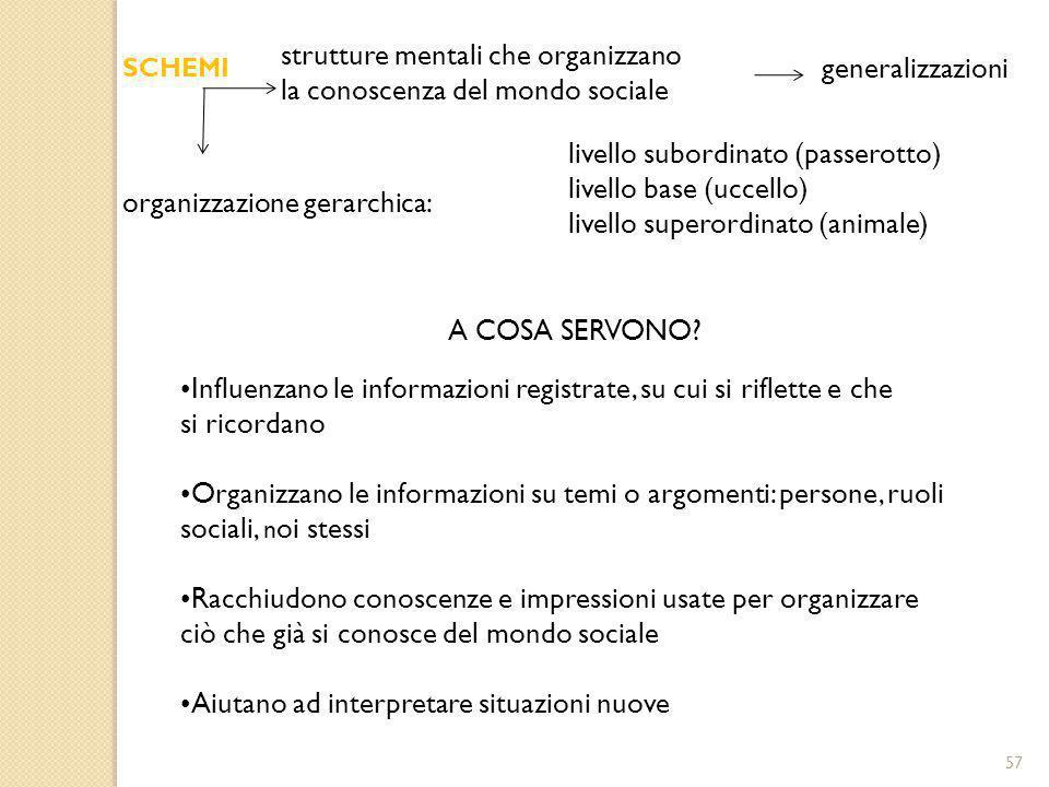 57 SCHEMI Influenzano le informazioni registrate, su cui si riflette e che si ricordano Organizzano le informazioni su temi o argomenti: persone, ruol