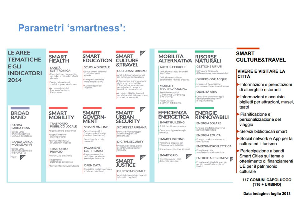 Parametri 'smartness':