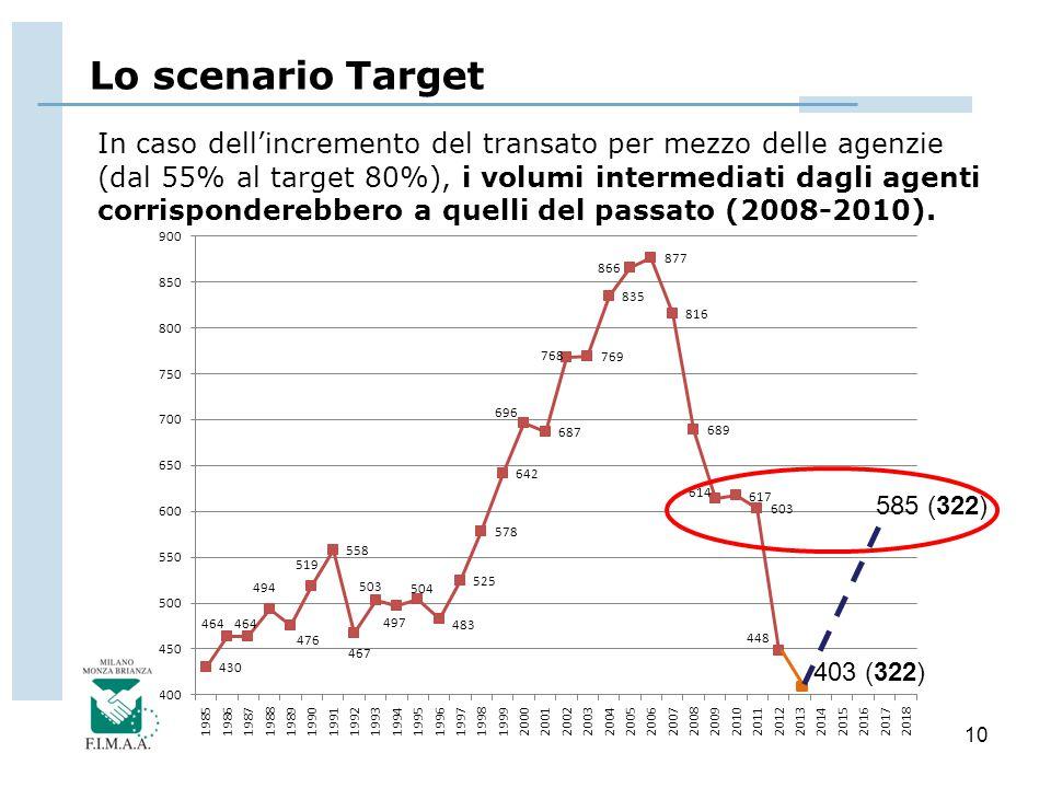 10 In caso dell'incremento del transato per mezzo delle agenzie (dal 55% al target 80%), i volumi intermediati dagli agenti corrisponderebbero a quell