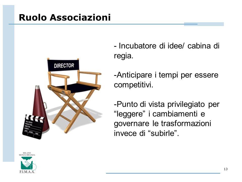 """Ruolo Associazioni 13 - Incubatore di idee/ cabina di regia. -Anticipare i tempi per essere competitivi. -Punto di vista privilegiato per """"leggere"""" i"""