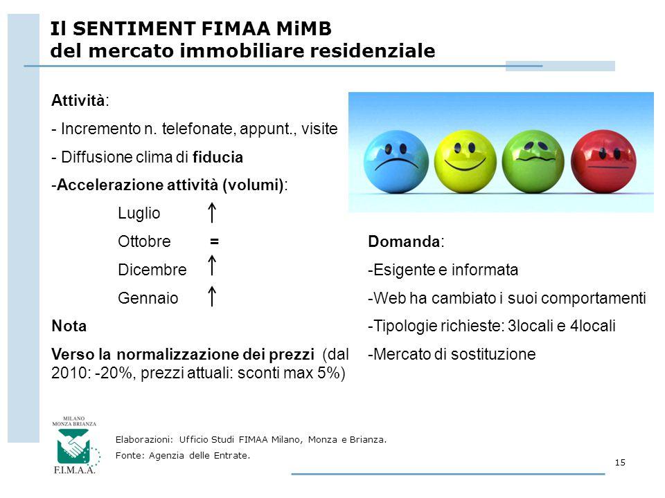 Il SENTIMENT FIMAA MiMB del mercato immobiliare residenziale 15 Fonte: Agenzia delle Entrate. Elaborazioni: Ufficio Studi FIMAA Milano, Monza e Brianz