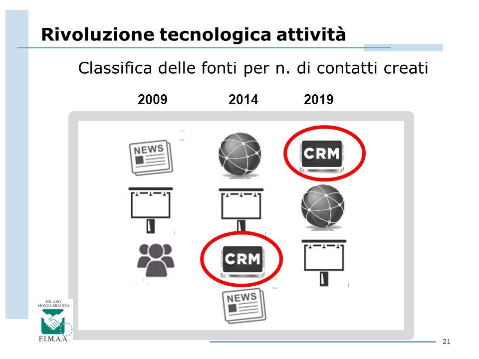 Classifica delle fonti per n. di contatti creati 21 2009 20142019 Rivoluzione tecnologica attività