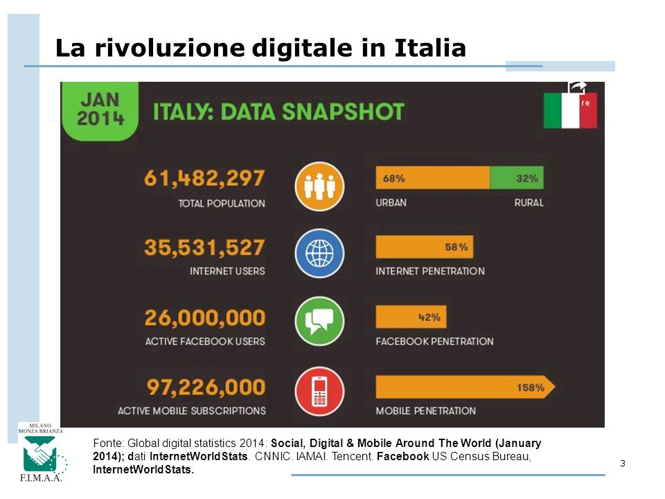 3 La rivoluzione digitale in Italia Fonte: Global digital statistics 2014: Social, Digital & Mobile Around The World (January 2014); dati InternetWorldStats.