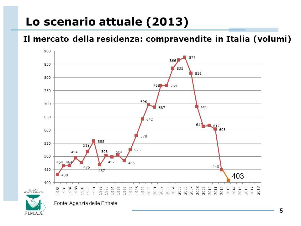 5 Il mercato della residenza: compravendite in Italia (volumi) 403 Lo scenario attuale (2013) Fonte: Agenzia delle Entrate