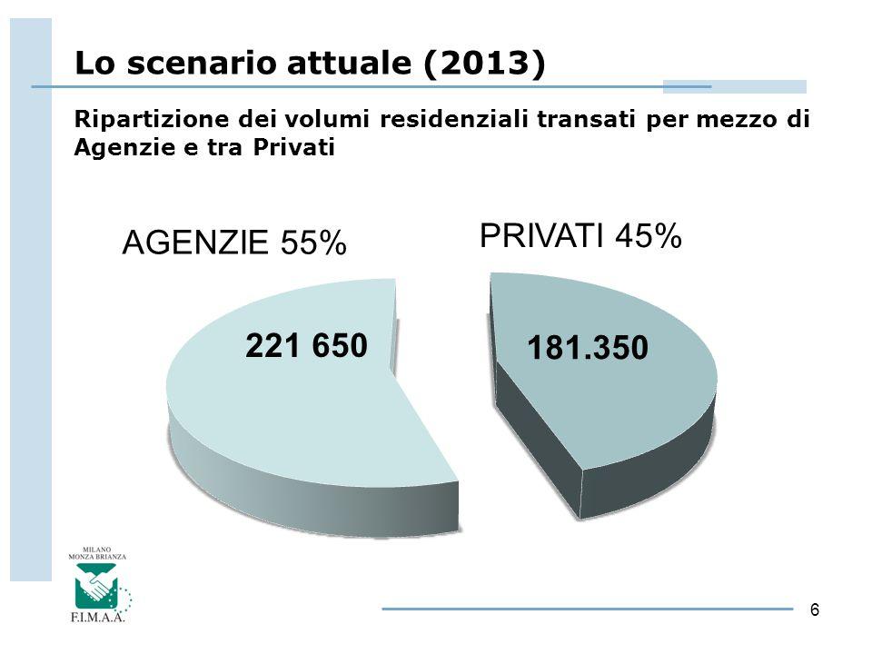 6 PRIVATI 45% AGENZIE 55% Ripartizione dei volumi residenziali transati per mezzo di Agenzie e tra Privati Lo scenario attuale (2013)