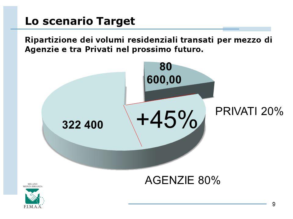 9 PRIVATI 20% AGENZIE 80% +45% Ripartizione dei volumi residenziali transati per mezzo di Agenzie e tra Privati nel prossimo futuro. Lo scenario Targe