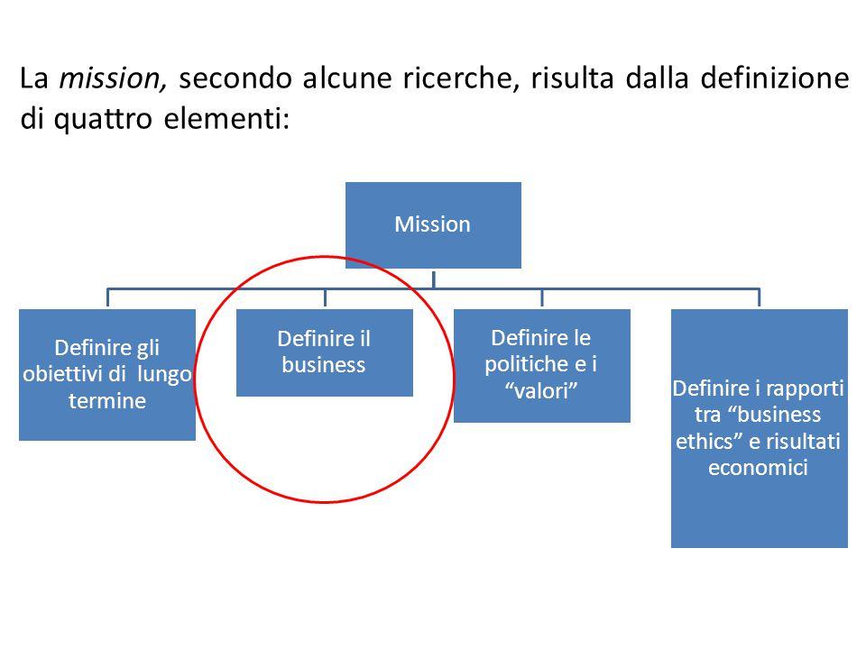 La mission, secondo alcune ricerche, risulta dalla definizione di quattro elementi: Mission Definire gli obiettivi di lungo termine Definire il business Definire le politiche e i valori Definire i rapporti tra business ethics e risultati economici