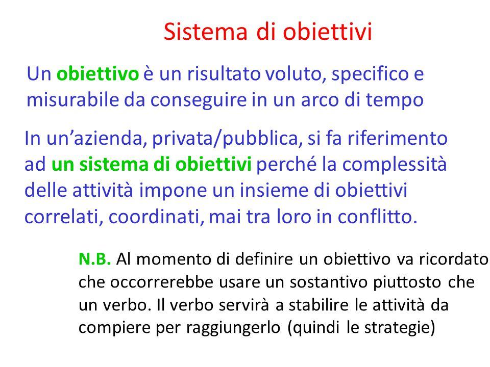 Sistema di obiettivi Un obiettivo è un risultato voluto, specifico e misurabile da conseguire in un arco di tempo N.B.