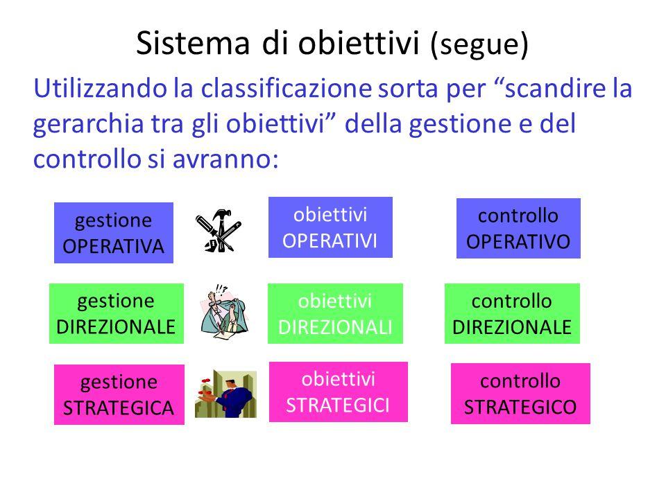 Sistema di obiettivi (segue) Utilizzando la classificazione sorta per scandire la gerarchia tra gli obiettivi della gestione e del controllo si avranno: gestione OPERATIVA gestione DIREZIONALE gestione STRATEGICA controllo OPERATIVO controllo DIREZIONALE controllo STRATEGICO obiettivi OPERATIVI obiettivi DIREZIONALI obiettivi STRATEGICI