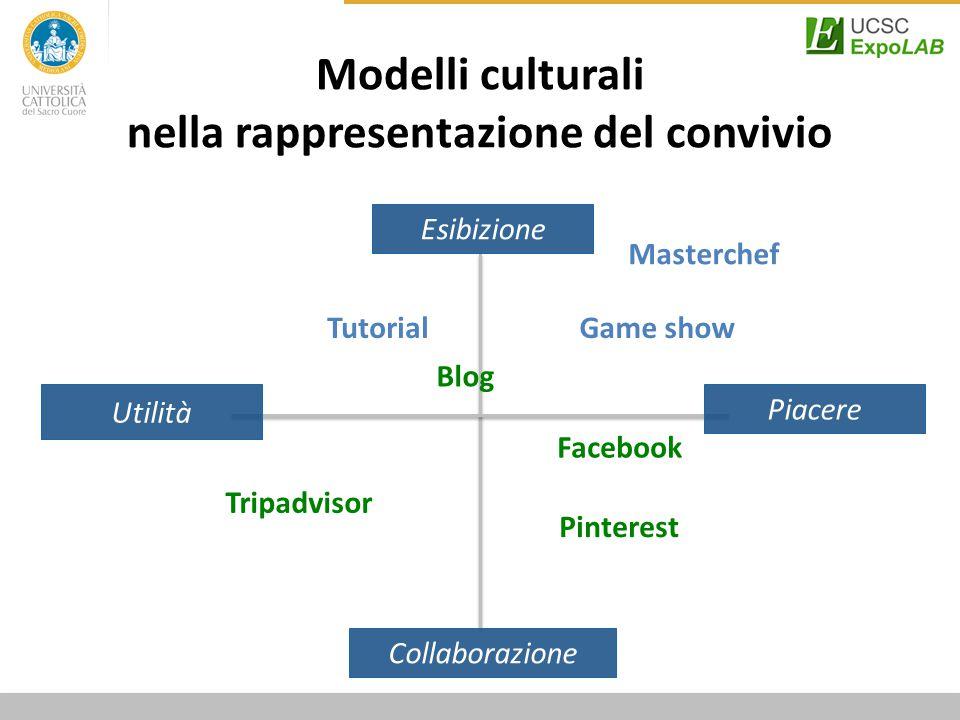 Modelli culturali nella rappresentazione del convivio Esibizione Piacere Utilità Collaborazione Pinterest Blog Facebook Masterchef Tripadvisor TutorialGame show