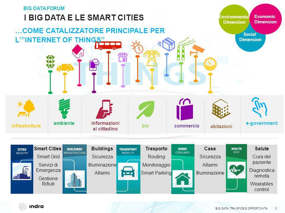 BIG DATA: TRA SFIDE E OPPORTUNITA 3 | BIG DATA FORUM I BIG DATA E LE SMART CITIES informazioni al cittadino commercio abitazioni infrastrutture ambien
