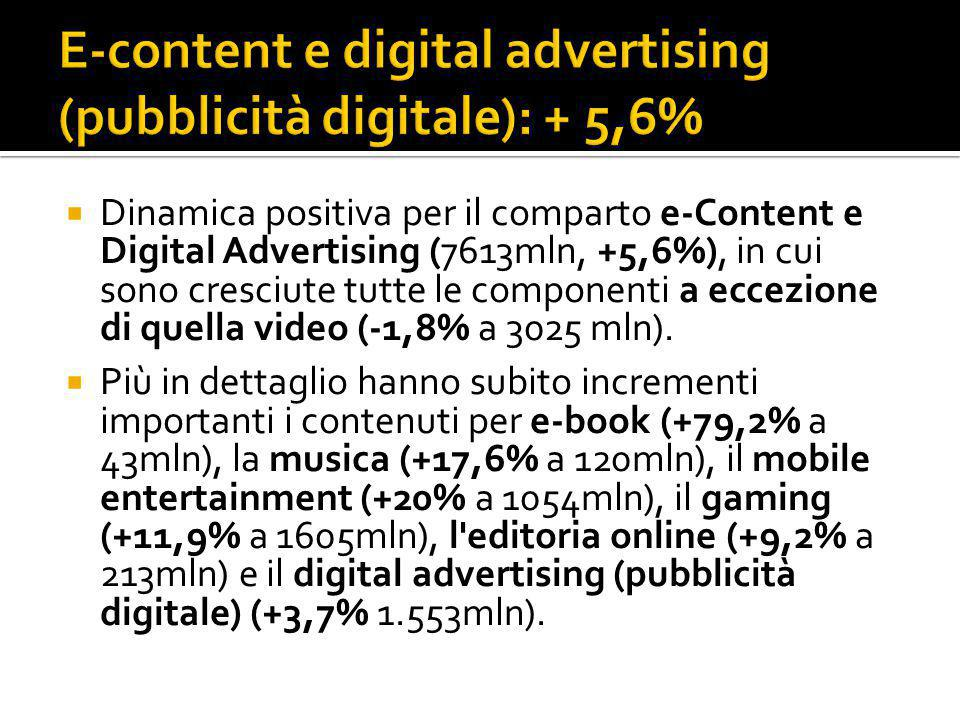  Dinamica positiva per il comparto e-Content e Digital Advertising (7613mln, +5,6%), in cui sono cresciute tutte le componenti a eccezione di quella video (-1,8% a 3025 mln).