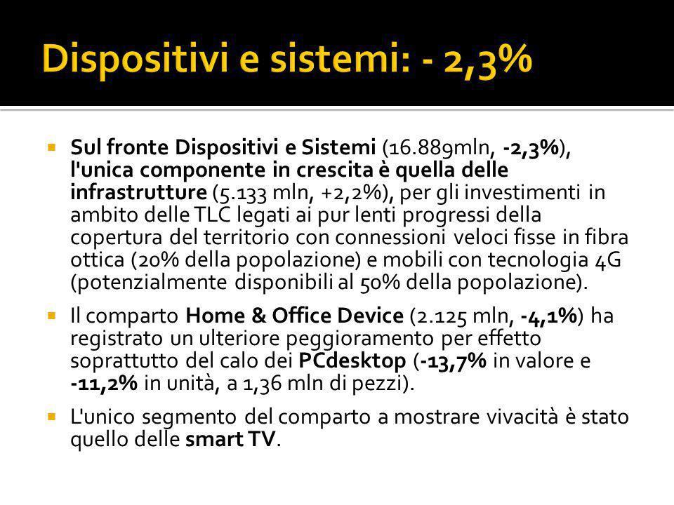  Sul fronte Dispositivi e Sistemi (16.889mln, -2,3%), l'unica componente in crescita è quella delle infrastrutture (5.133 mln, +2,2%), per gli invest