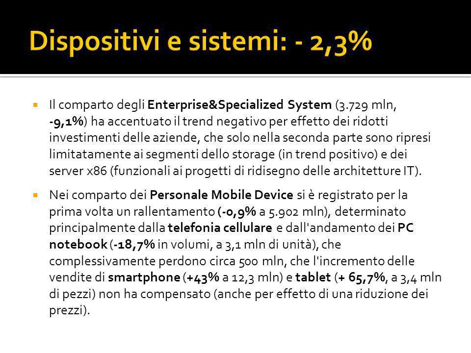  Il comparto degli Enterprise&Specialized System (3.729 mln, -9,1%) ha accentuato il trend negativo per effetto dei ridotti investimenti delle aziend