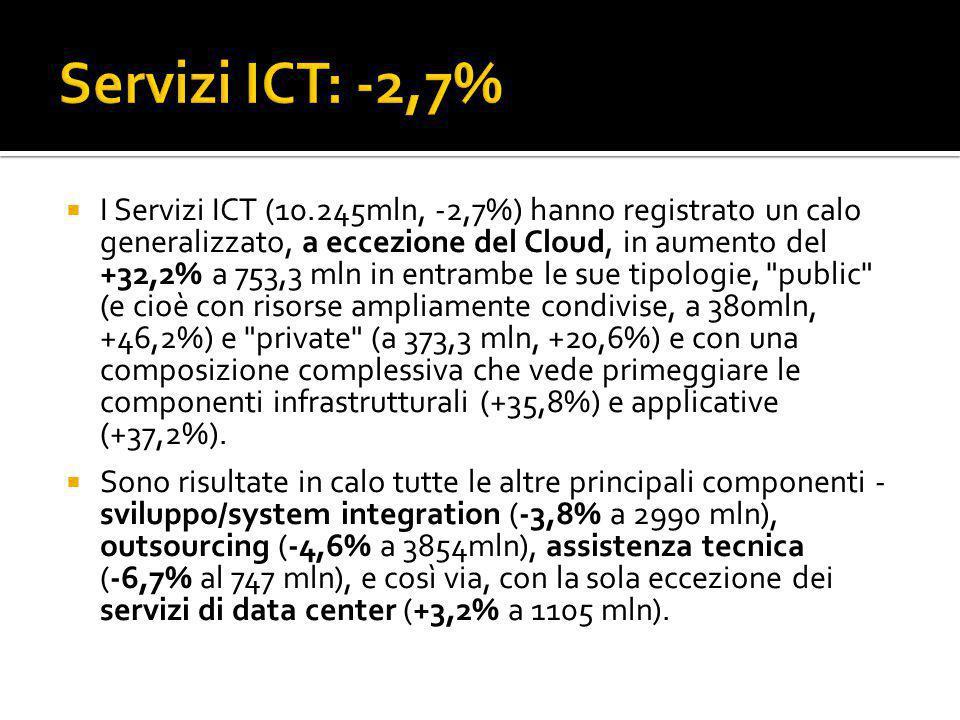  I Servizi ICT (10.245mln, -2,7%) hanno registrato un calo generalizzato, a eccezione del Cloud, in aumento del +32,2% a 753,3 mln in entrambe le sue tipologie, public (e cioè con risorse ampliamente condivise, a 380mln, +46,2%) e private (a 373,3 mln, +20,6%) e con una composizione complessiva che vede primeggiare le componenti infrastrutturali (+35,8%) e applicative (+37,2%).